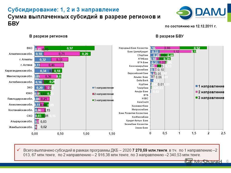 6 Всего выплачено субсидий в рамках программы ДКБ – 2020 7 270,59 млн.тенге, в т.ч. по 1 направлению –2 013, 67 млн.тенге, по 2 направлению – 2 916,38 млн.тенге, по 3 направлению –2 340,53 млн.тенге. по состоянию на 12.12.2011 г. Субсидирование: 1, 2