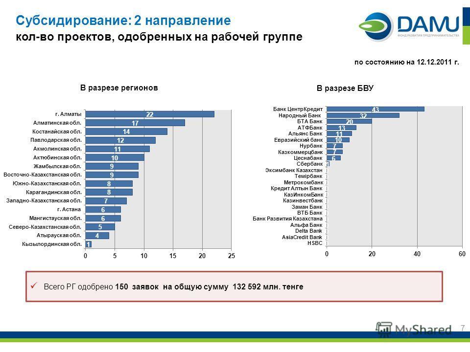 Субсидирование: 2 направление кол-во проектов, одобренных на рабочей группе 7 В разрезе регионов по состоянию на 12.12.2011 г. Всего РГ одобрено 150 заявок на общую сумму 132 592 млн. тенге В разрезе БВУ
