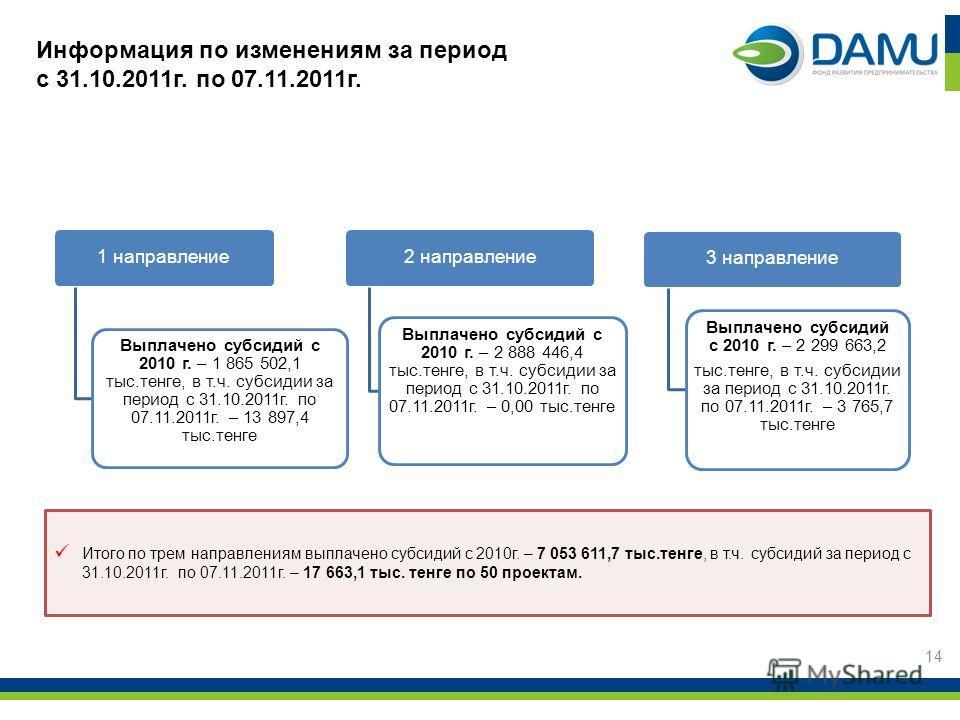 1 направление Выплачено субсидий с 2010 г. – 1 865 502,1 тыс.тенге, в т.ч. субсидии за период с 31.10.2011г. по 07.11.2011г. – 13 897,4 тыс.тенге 2 направление Выплачено субсидий с 2010 г. – 2 888 446,4 тыс.тенге, в т.ч. субсидии за период с 31.10.20
