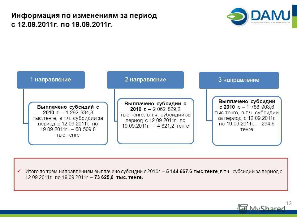 1 направление Выплачено субсидий с 2010 г. – 1 292 934,8 тыс.тенге, в т.ч. субсидии за период с 12.09.2011г. по 19.09.2011г. – 68 509,8 тыс.тенге 2 направление Выплачено субсидий с 2010 г. – 2 062 829,2 тыс.тенге, в т.ч. субсидии за период с 12.09.20