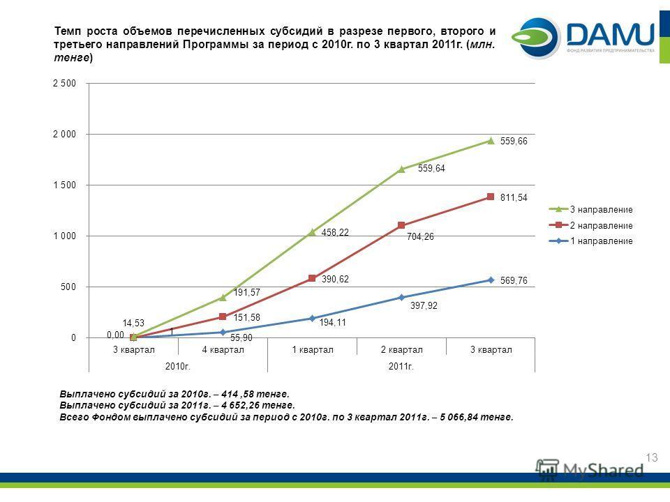 Темп роста объемов перечисленных субсидий в разрезе первого, второго и третьего направлений Программы за период с 2010г. по 3 квартал 2011г. (млн. тенге) 13 Выплачено субсидий за 2010г. – 414,58 тенге. Выплачено субсидий за 2011г. – 4 652,26 тенге. В