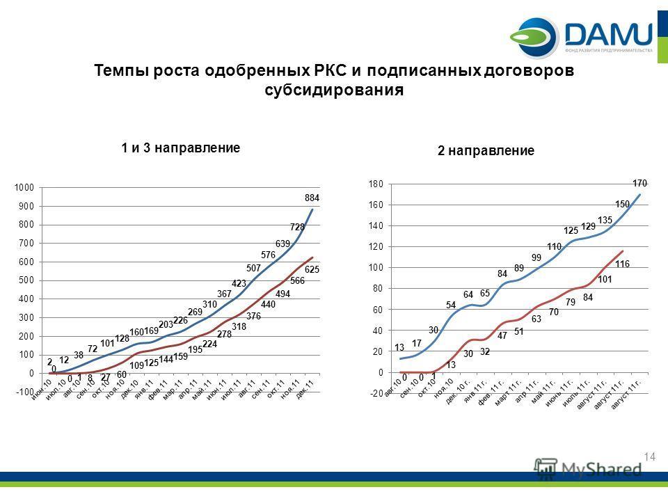 Темпы роста одобренных РКС и подписанных договоров субсидирования 1 и 3 направление 2 направление 14