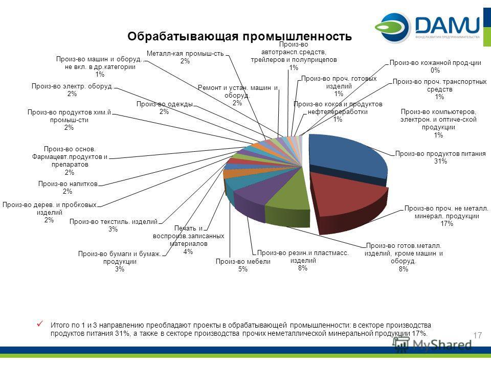 17 Итого по 1 и 3 направлению преобладают проекты в обрабатывающей промышленности: в секторе производства продуктов питания 31%, а также в секторе производства прочих неметаллической минеральной продукции 17%.