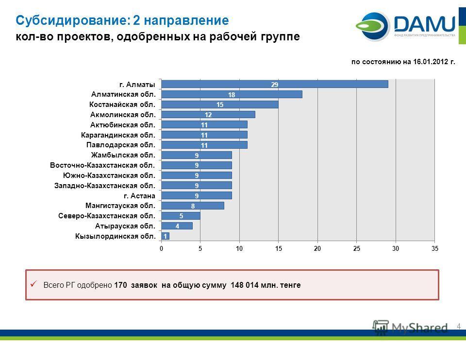 Субсидирование: 2 направление кол-во проектов, одобренных на рабочей группе 4 по состоянию на 16.01.2012 г. Всего РГ одобрено 170 заявок на общую сумму 148 014 млн. тенге