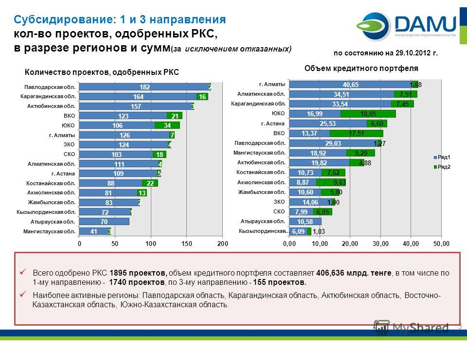 3 Всего одобрено РКС 1895 проектов, объем кредитного портфеля составляет 406,636 млрд. тенге, в том числе по 1-му направлению - 1740 проектов, по 3-му направлению - 155 проектов. Наиболее активные регионы: Павлодарская область, Карагандинская область
