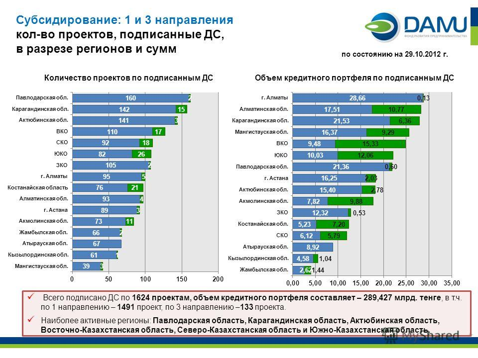 4 Всего подписано ДС по 1624 проектам, объем кредитного портфеля составляет – 289,427 млрд. тенге, в т.ч. по 1 направлению – 1491 проект, по 3 направлению –133 проекта. Наиболее активные регионы: Павлодарская область, Карагандинская область, Актюбинс