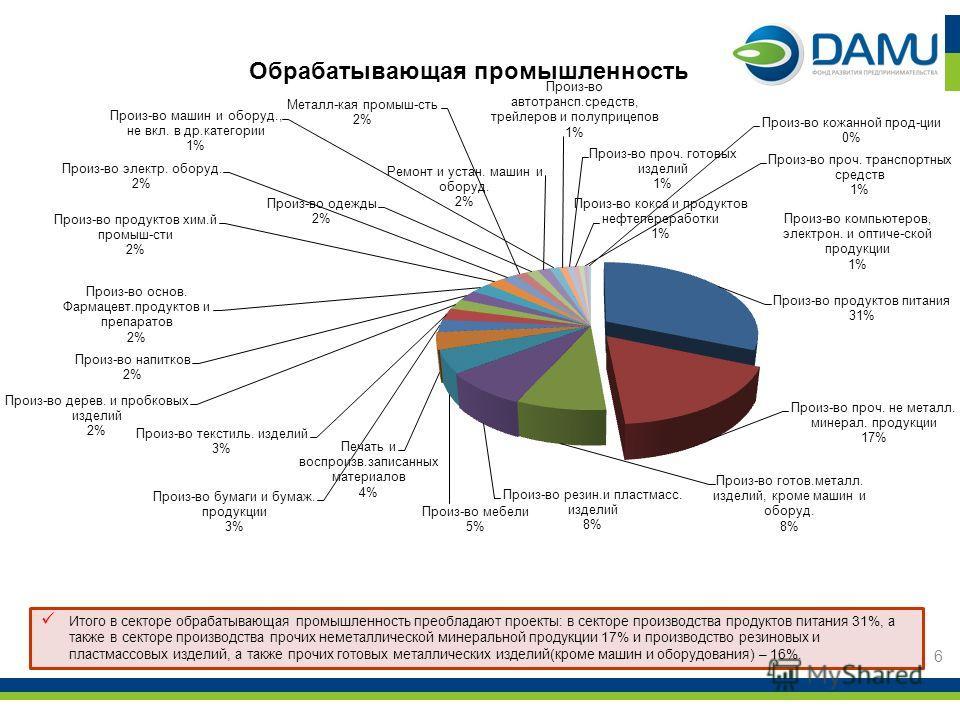 6 Итого в секторе обрабатывающая промышленность преобладают проекты: в секторе производства продуктов питания 31%, а также в секторе производства прочих неметаллической минеральной продукции 17% и производство резиновых и пластмассовых изделий, а так