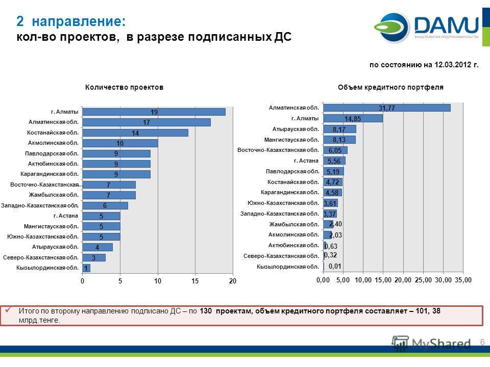 2 направление: кол-во проектов, в разрезе подписанных ДС 6 Объем кредитного портфеляКоличество проектов по состоянию на 12.03.2012 г. Итого по второму направлению подписано ДС – по 130 проектам, объем кредитного портфеля составляет – 101, 38 млрд.тен