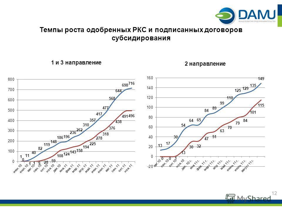 Темпы роста одобренных РКС и подписанных договоров субсидирования 1 и 3 направление 2 направление 12