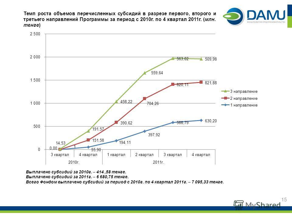 Темп роста объемов перечисленных субсидий в разрезе первого, второго и третьего направлений Программы за период с 2010г. по 4 квартал 2011г. (млн. тенге) 15 Выплачено субсидий за 2010г. – 414,58 тенге. Выплачено субсидий за 2011г. – 6 680,75 тенге. В