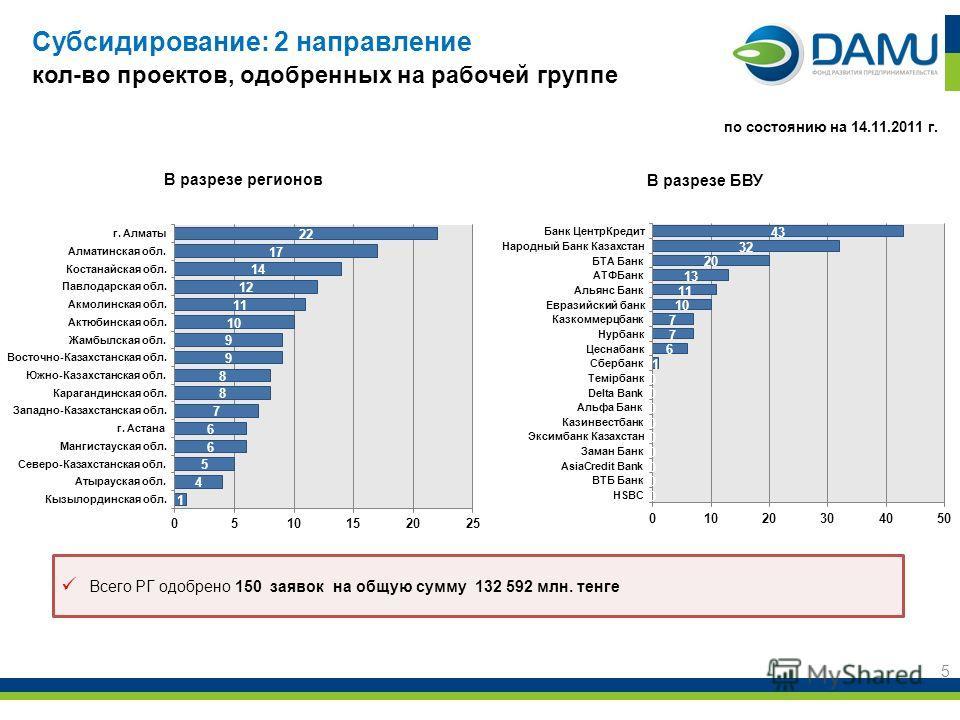 Субсидирование: 2 направление кол-во проектов, одобренных на рабочей группе 5 В разрезе регионов по состоянию на 14.11.2011 г. Всего РГ одобрено 150 заявок на общую сумму 132 592 млн. тенге В разрезе БВУ