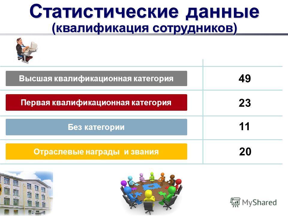 Статистические данные (квалификация сотрудников) Высшая квалификационная категория Первая квалификационная категория Без категории 23 49 20 Отраслевые награды и звания 11