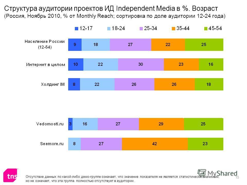 15 Структура аудитории проектов ИД Independent Media в %. Возраст (Россия, Ноябрь 2010, % от Monthly Reach; сортировка по доле аудитории 12-24 года) Отсутствие данных по какой-либо демо-группе означает, что значение показателя не является статистичес
