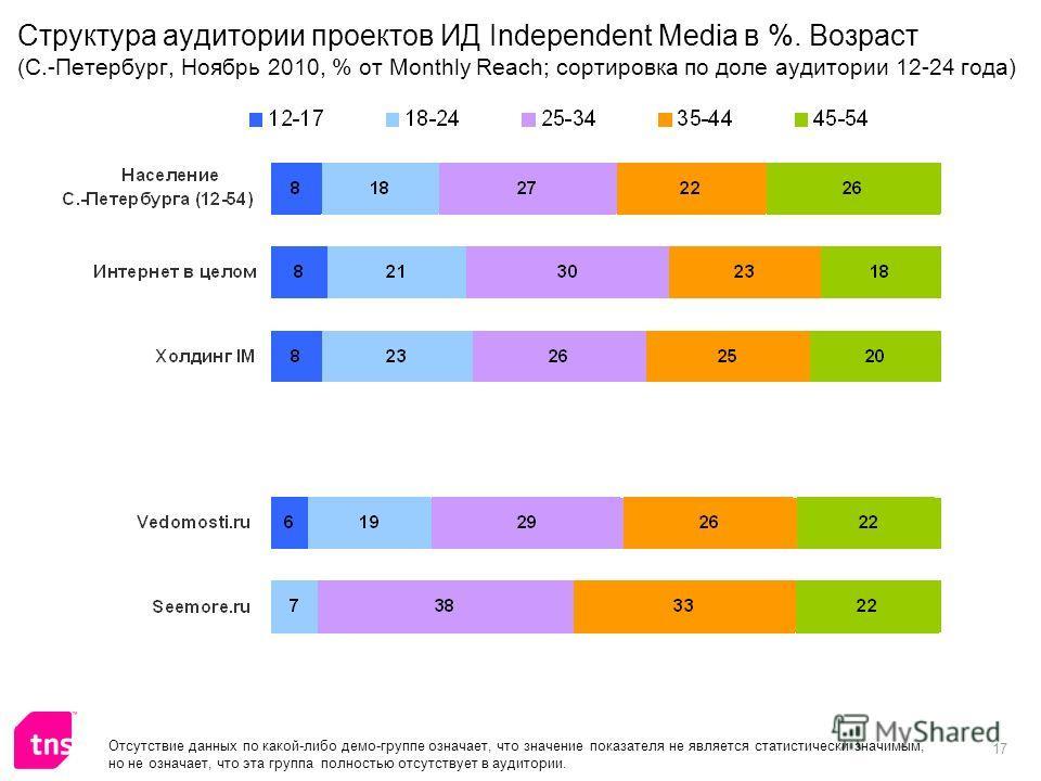 17 Структура аудитории проектов ИД Independent Media в %. Возраст (С.-Петербург, Ноябрь 2010, % от Monthly Reach; сортировка по доле аудитории 12-24 года) Отсутствие данных по какой-либо демо-группе означает, что значение показателя не является стати
