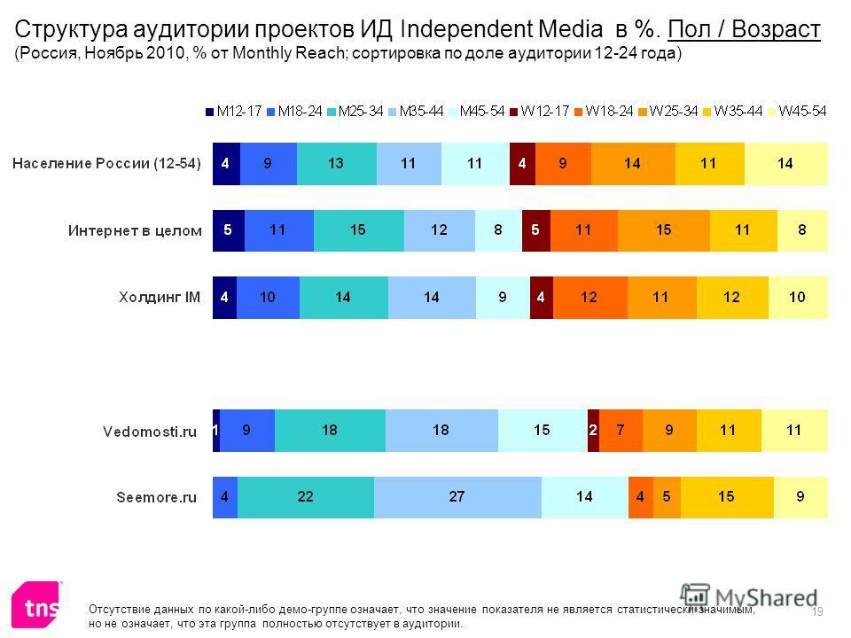 19 Отсутствие данных по какой-либо демо-группе означает, что значение показателя не является статистически значимым, но не означает, что эта группа полностью отсутствует в аудитории. Структура аудитории проектов ИД Independent Media в %. Пол / Возрас