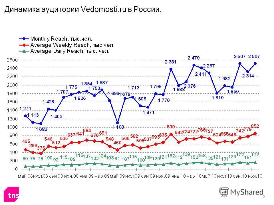 2 Динамика аудитории Vedomosti.ru в России:
