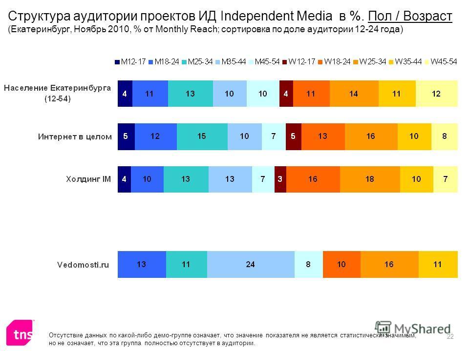 22 Отсутствие данных по какой-либо демо-группе означает, что значение показателя не является статистически значимым, но не означает, что эта группа полностью отсутствует в аудитории. Структура аудитории проектов ИД Independent Media в %. Пол / Возрас