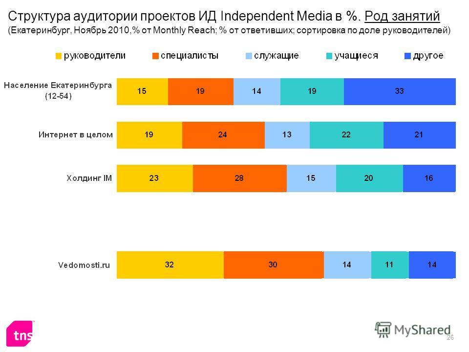 26 Структура аудитории проектов ИД Independent Media в %. Род занятий (Екатеринбург, Ноябрь 2010,% от Monthly Reach; % от ответивших; сортировка по доле руководителей)