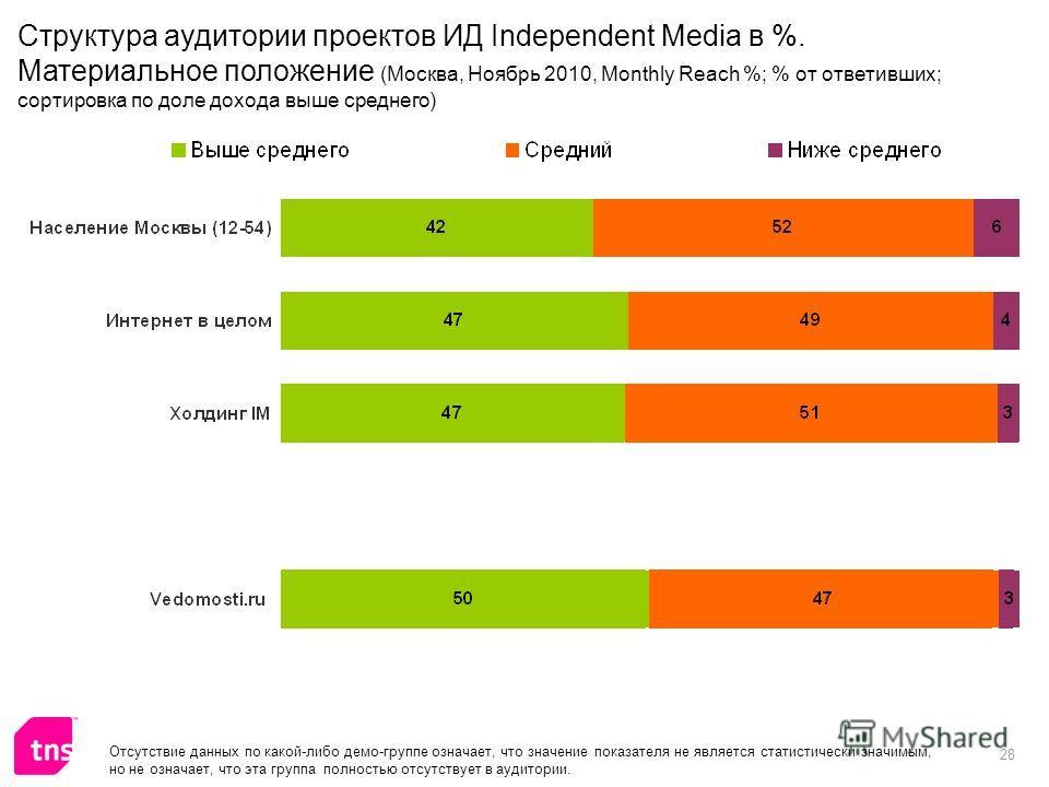 28 Отсутствие данных по какой-либо демо-группе означает, что значение показателя не является статистически значимым, но не означает, что эта группа полностью отсутствует в аудитории. Структура аудитории проектов ИД Independent Media в %. Материальное