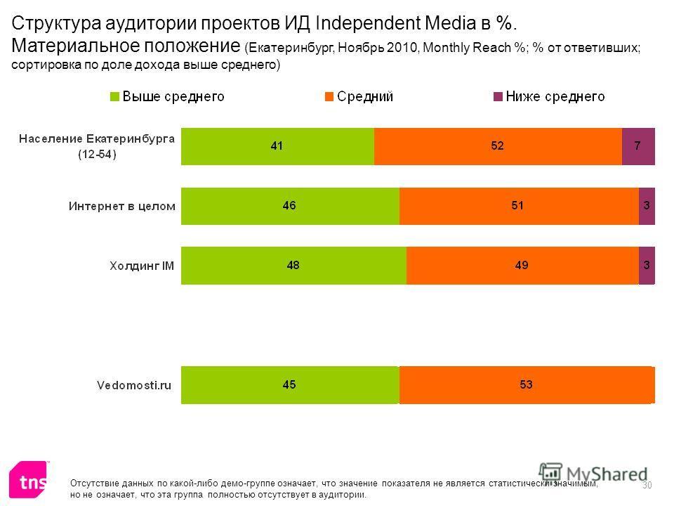 30 Отсутствие данных по какой-либо демо-группе означает, что значение показателя не является статистически значимым, но не означает, что эта группа полностью отсутствует в аудитории. Структура аудитории проектов ИД Independent Media в %. Материальное