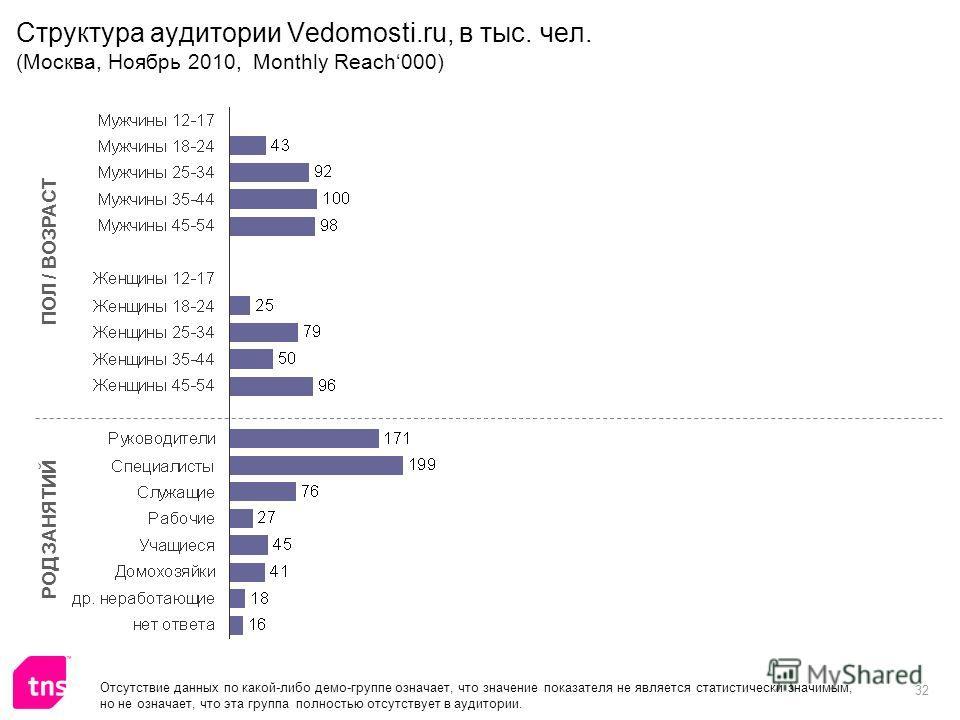 32 Структура аудитории Vedomosti.ru, в тыс. чел. (Москва, Ноябрь 2010, Monthly Reach000) ПОЛ / ВОЗРАСТ РОД ЗАНЯТИЙ Отсутствие данных по какой-либо демо-группе означает, что значение показателя не является статистически значимым, но не означает, что э
