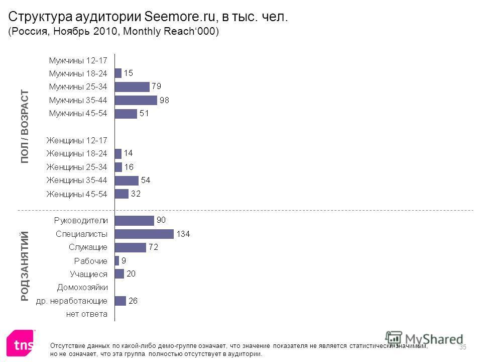 35 Структура аудитории Seemore.ru, в тыс. чел. (Россия, Ноябрь 2010, Monthly Reach000) ПОЛ / ВОЗРАСТ РОД ЗАНЯТИЙ Отсутствие данных по какой-либо демо-группе означает, что значение показателя не является статистически значимым, но не означает, что эта