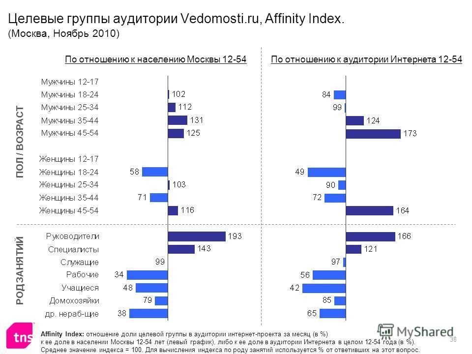 38 Целевые группы аудитории Vedomosti.ru, Affinity Index. (Москва, Ноябрь 2010) Affinity Index: отношение доли целевой группы в аудитории интернет-проекта за месяц (в %) к ее доле в населении Москвы 12-54 лет (левый график), либо к ее доле в аудитори