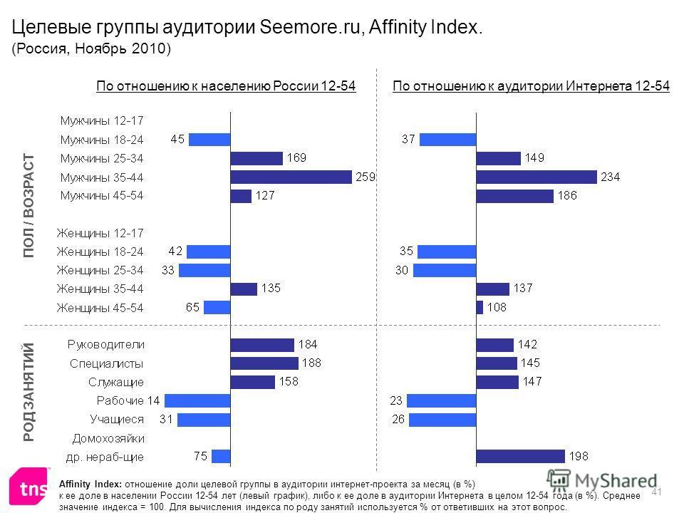 41 Affinity Index: отношение доли целевой группы в аудитории интернет-проекта за месяц (в %) к ее доле в населении России 12-54 лет (левый график), либо к ее доле в аудитории Интернета в целом 12-54 года (в %). Среднее значение индекса = 100. Для выч