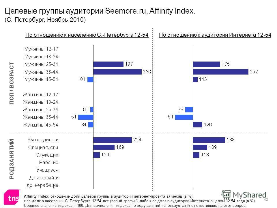 42 Affinity Index: отношение доли целевой группы в аудитории интернет-проекта за месяц (в %) к ее доле в населении С.-Петербурга 12-54 лет (левый график), либо к ее доле в аудитории Интернета в целом 12-54 года (в %). Среднее значение индекса = 100.