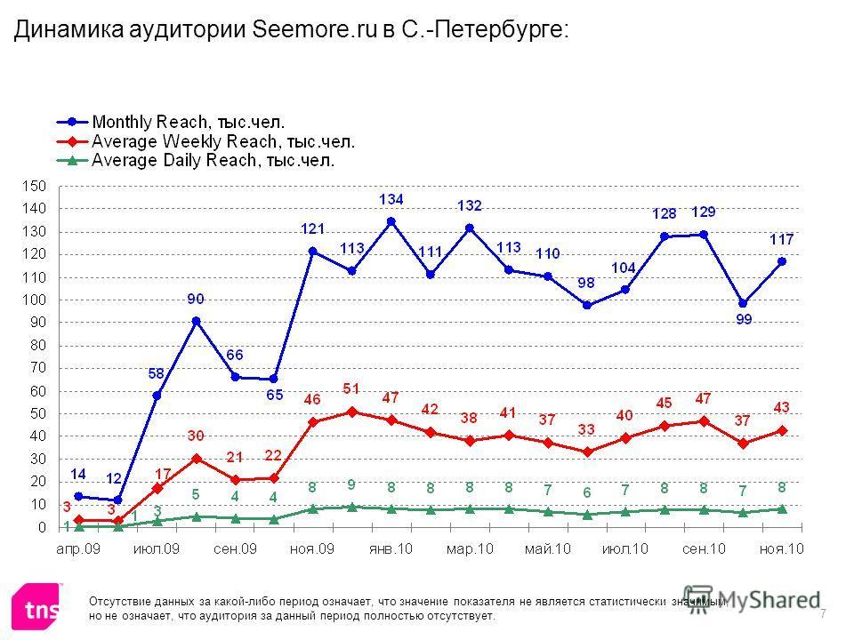 7 Динамика аудитории Seemore.ru в С.-Петербурге: Отсутствие данных за какой-либо период означает, что значение показателя не является статистически значимым, но не означает, что аудитория за данный период полностью отсутствует.