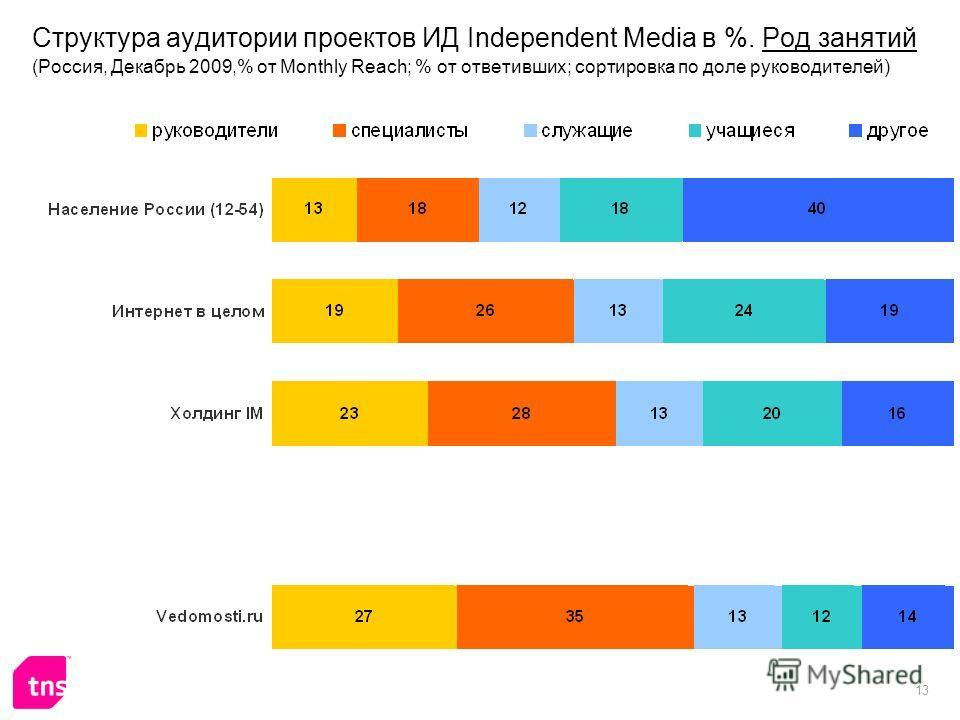 13 Структура аудитории проектов ИД Independent Media в %. Род занятий (Россия, Декабрь 2009,% от Monthly Reach; % от ответивших; сортировка по доле руководителей)