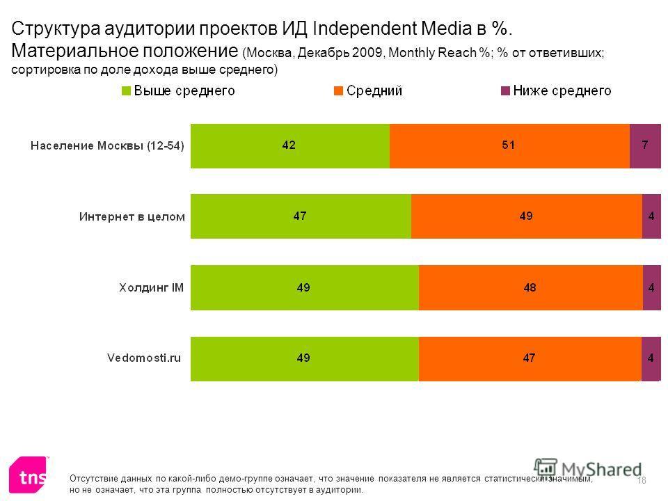 18 Отсутствие данных по какой-либо демо-группе означает, что значение показателя не является статистически значимым, но не означает, что эта группа полностью отсутствует в аудитории. Структура аудитории проектов ИД Independent Media в %. Материальное