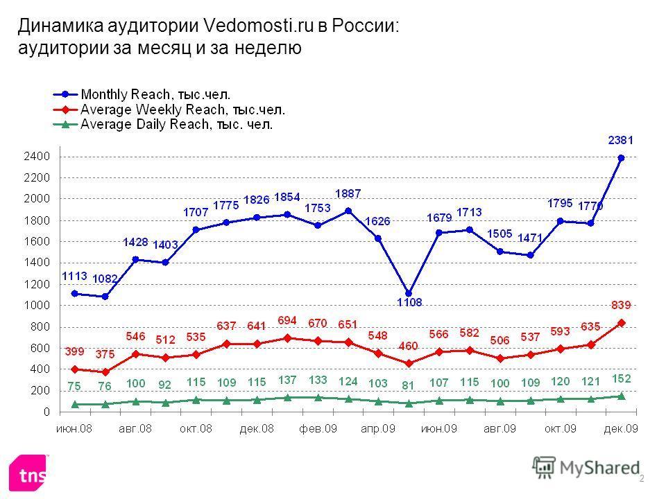 2 Динамика аудитории Vedomosti.ru в России: аудитории за месяц и за неделю