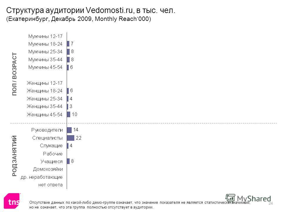 24 Структура аудитории Vedomosti.ru, в тыс. чел. (Екатеринбург, Декабрь 2009, Monthly Reach000) ПОЛ / ВОЗРАСТ РОД ЗАНЯТИЙ Отсутствие данных по какой-либо демо-группе означает, что значение показателя не является статистически значимым, но не означает