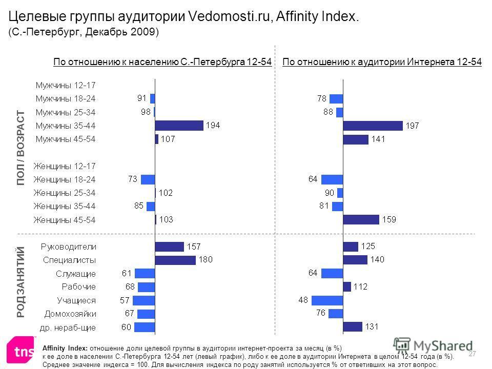 27 Целевые группы аудитории Vedomosti.ru, Affinity Index. (С.-Петербург, Декабрь 2009) Affinity Index: отношение доли целевой группы в аудитории интернет-проекта за месяц (в %) к ее доле в населении С.-Петербурга 12-54 лет (левый график), либо к ее д