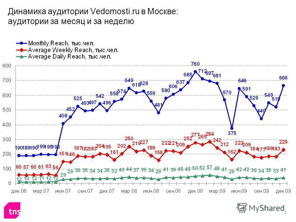 3 Динамика аудитории Vedomosti.ru в Москве: аудитории за месяц и за неделю