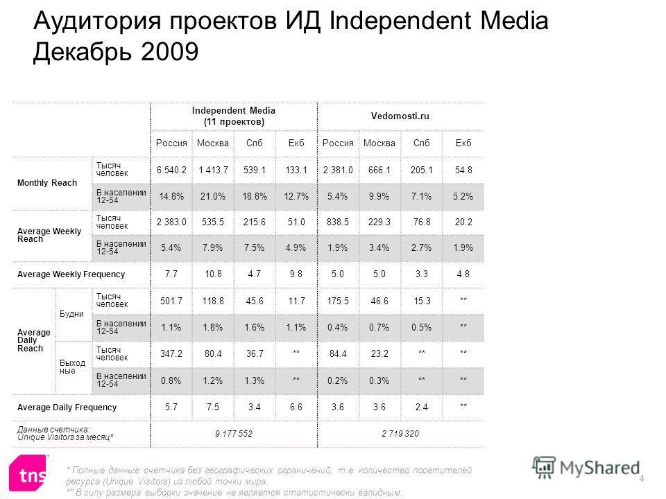 4 Аудитория проектов ИД Independent Media Декабрь 2009 Independent Media (11 проектов) Vedomosti.ru РоссияМоскваСпбЕкбРоссияМоскваСпбЕкб Monthly Reach Тысяч человек 6 540.21 413.7539.1133.12 381.0666.1205.154.8 В населении 12-54 14.8%21.0%18.8%12.7%5