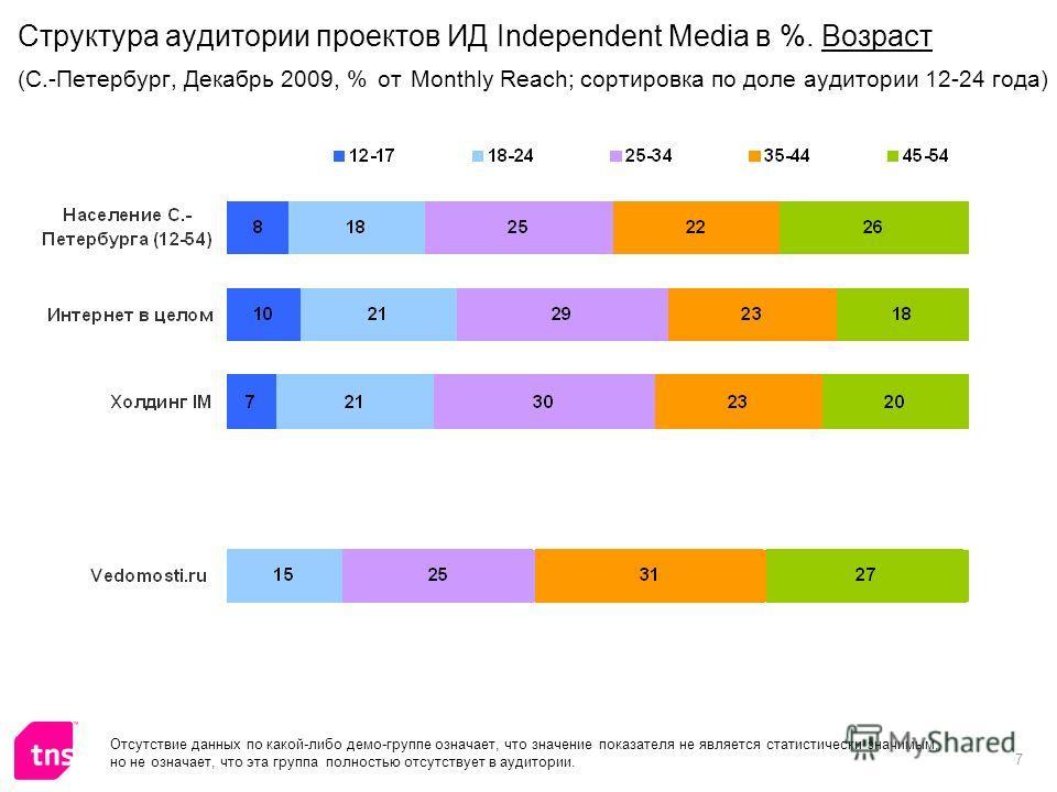 7 Отсутствие данных по какой-либо демо-группе означает, что значение показателя не является статистически значимым, но не означает, что эта группа полностью отсутствует в аудитории. Структура аудитории проектов ИД Independent Media в %. Возраст (С.-П