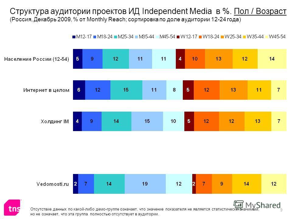 9 Отсутствие данных по какой-либо демо-группе означает, что значение показателя не является статистически значимым, но не означает, что эта группа полностью отсутствует в аудитории. Структура аудитории проектов ИД Independent Media в %. Пол / Возраст