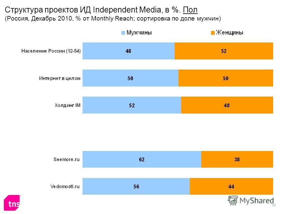 10 Структура проектов ИД Independent Media, в %. Пол (Россия, Декабрь 2010, % от Monthly Reach; сортировка по доле мужчин)