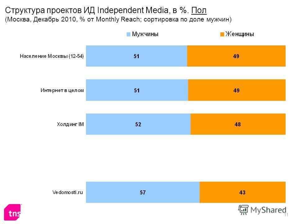 11 Структура проектов ИД Independent Media, в %. Пол (Москва, Декабрь 2010, % от Monthly Reach; сортировка по доле мужчин)