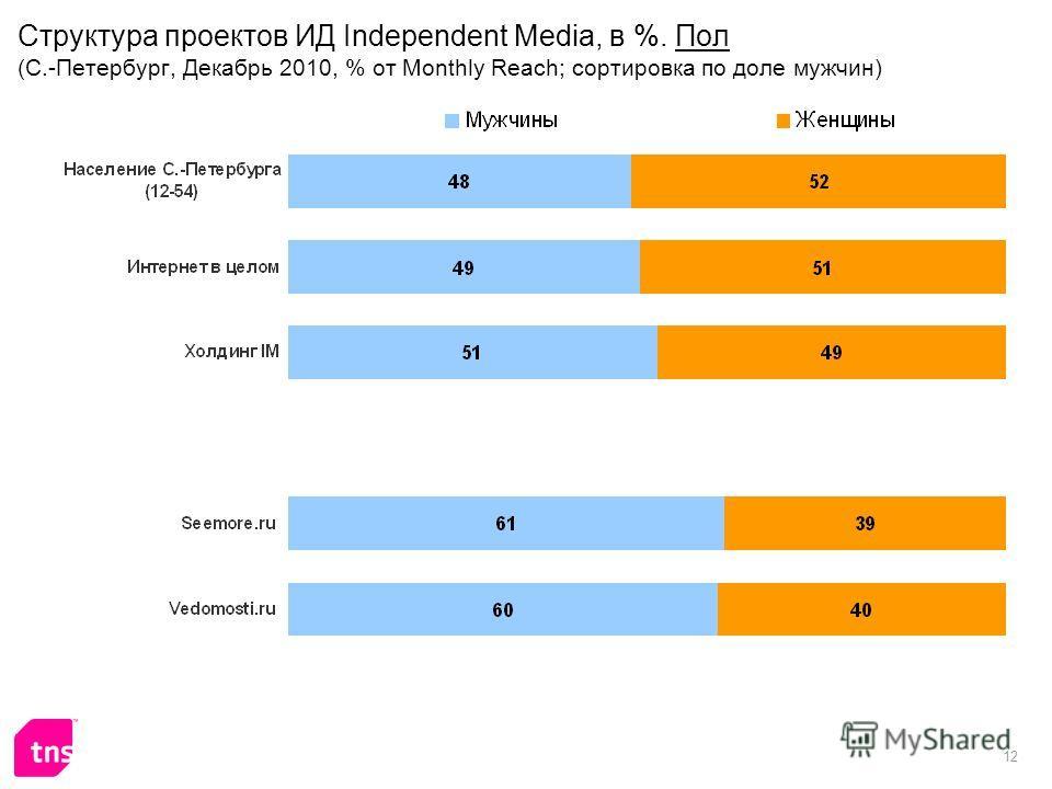 12 Структура проектов ИД Independent Media, в %. Пол (С.-Петербург, Декабрь 2010, % от Monthly Reach; сортировка по доле мужчин)
