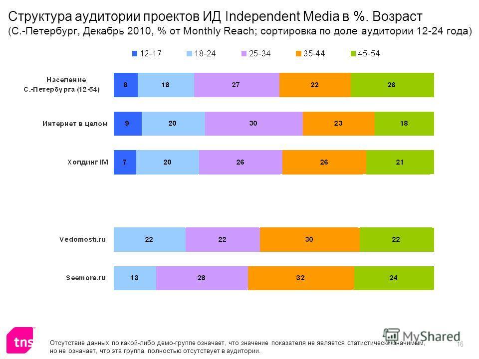 16 Структура аудитории проектов ИД Independent Media в %. Возраст (С.-Петербург, Декабрь 2010, % от Monthly Reach; сортировка по доле аудитории 12-24 года) Отсутствие данных по какой-либо демо-группе означает, что значение показателя не является стат