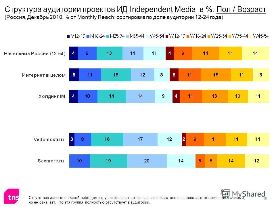 18 Отсутствие данных по какой-либо демо-группе означает, что значение показателя не является статистически значимым, но не означает, что эта группа полностью отсутствует в аудитории. Структура аудитории проектов ИД Independent Media в %. Пол / Возрас