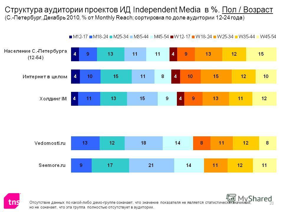 20 Отсутствие данных по какой-либо демо-группе означает, что значение показателя не является статистически значимым, но не означает, что эта группа полностью отсутствует в аудитории. Структура аудитории проектов ИД Independent Media в %. Пол / Возрас