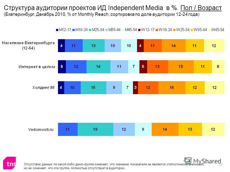 21 Отсутствие данных по какой-либо демо-группе означает, что значение показателя не является статистически значимым, но не означает, что эта группа полностью отсутствует в аудитории. Структура аудитории проектов ИД Independent Media в %. Пол / Возрас
