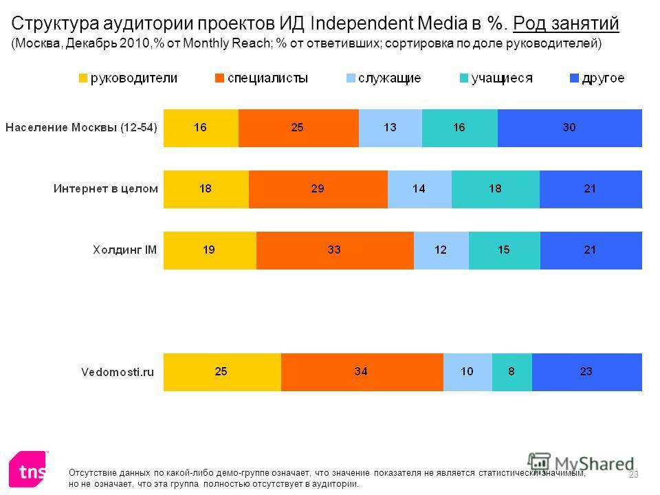 23 Структура аудитории проектов ИД Independent Media в %. Род занятий (Москва, Декабрь 2010,% от Monthly Reach; % от ответивших; сортировка по доле руководителей) Отсутствие данных по какой-либо демо-группе означает, что значение показателя не являет