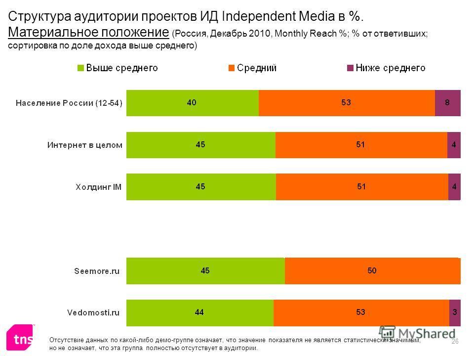 26 Отсутствие данных по какой-либо демо-группе означает, что значение показателя не является статистически значимым, но не означает, что эта группа полностью отсутствует в аудитории. Структура аудитории проектов ИД Independent Media в %. Материальное