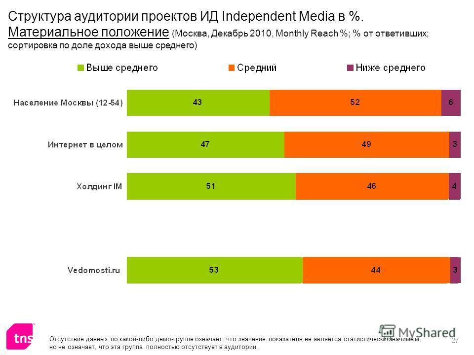 27 Отсутствие данных по какой-либо демо-группе означает, что значение показателя не является статистически значимым, но не означает, что эта группа полностью отсутствует в аудитории. Структура аудитории проектов ИД Independent Media в %. Материальное