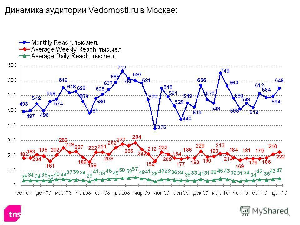 3 Динамика аудитории Vedomosti.ru в Москве: